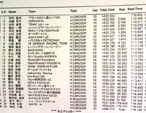 3月2日筑波地方選手権CBR250Rカップ第1戦